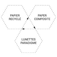 schema-cycle_Paradigme_eyewear